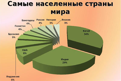 Диаграмма численности населения стран